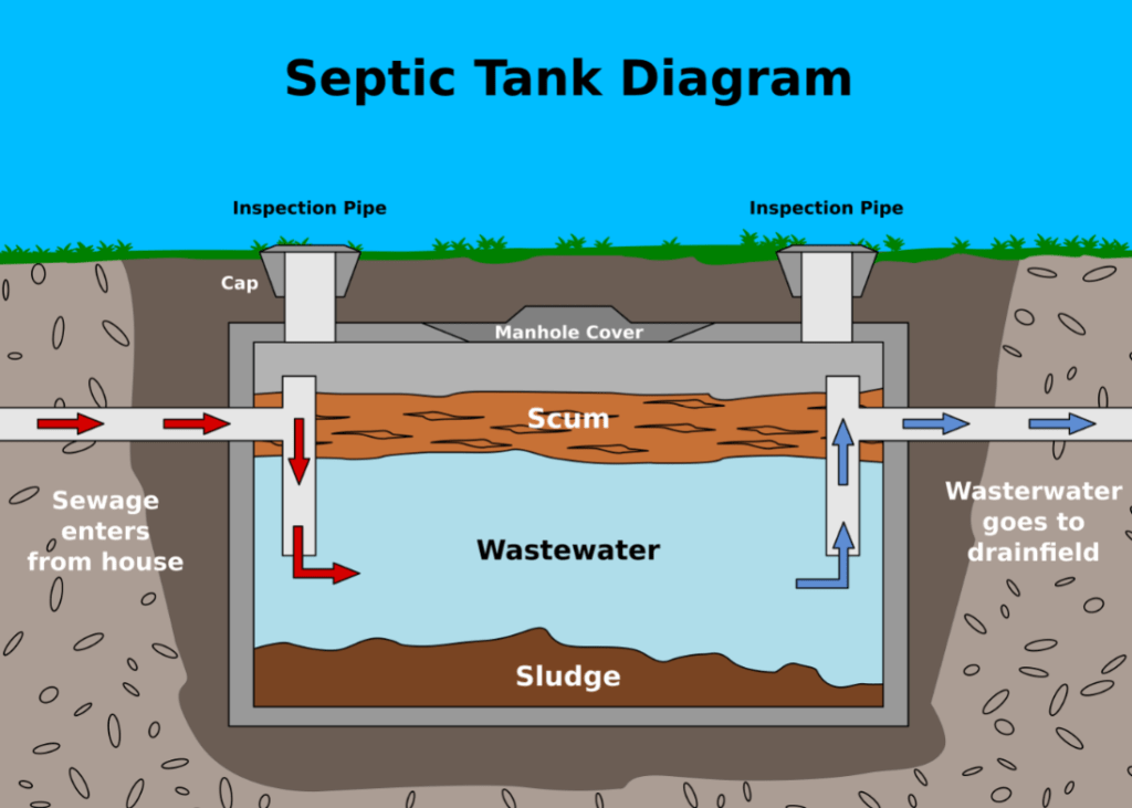 How septic tank works - Greater Houston Septic Tank & Sewer Experts