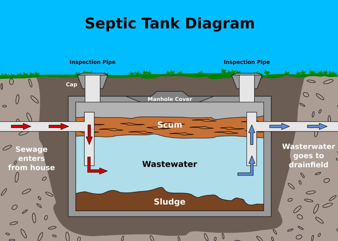 How septic tank works-Houston TX Septic Tank Pumping, Installation, & Repairs-We offer Septic Service & Repairs, Septic Tank Installations, Septic Tank Cleaning, Commercial, Septic System, Drain Cleaning, Line Snaking, Portable Toilet, Grease Trap Pumping & Cleaning, Septic Tank Pumping, Sewage Pump, Sewer Line Repair, Septic Tank Replacement, Septic Maintenance, Sewer Line Replacement, Porta Potty Rentals, and more.