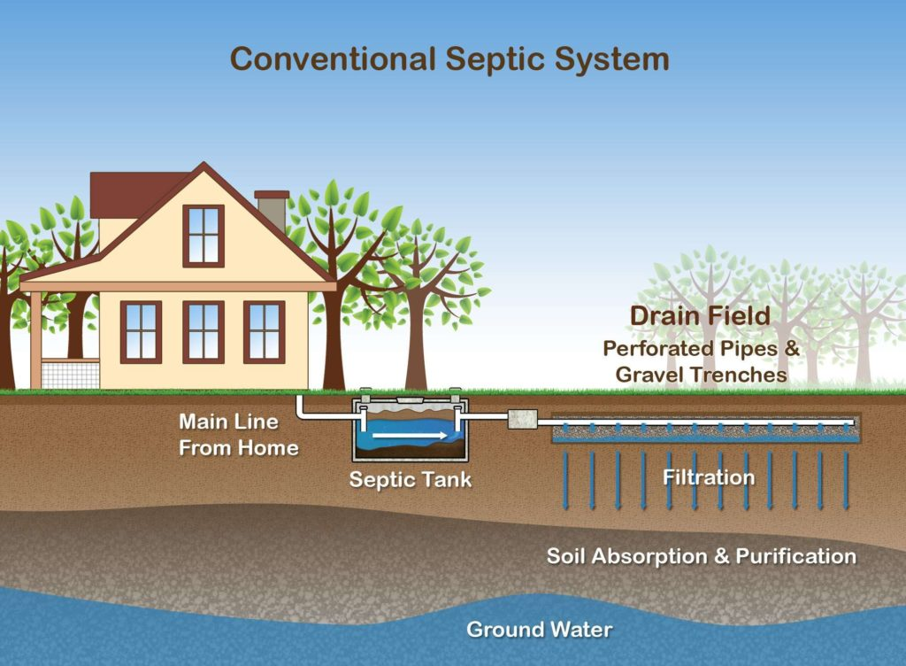 Septic tank how it works - Greater Houston Septic Tank & Sewer Experts