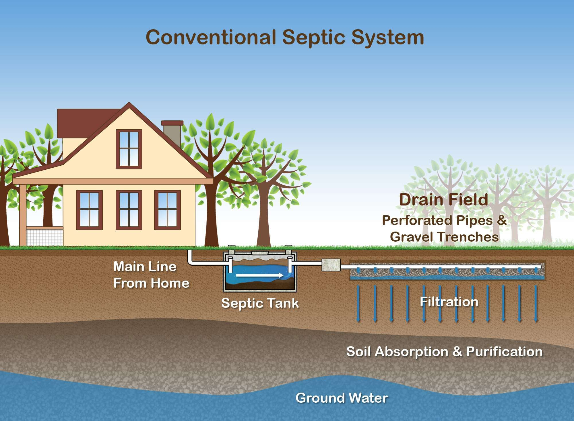 Septic tank how it works-Houston TX Septic Tank Pumping, Installation, & Repairs-We offer Septic Service & Repairs, Septic Tank Installations, Septic Tank Cleaning, Commercial, Septic System, Drain Cleaning, Line Snaking, Portable Toilet, Grease Trap Pumping & Cleaning, Septic Tank Pumping, Sewage Pump, Sewer Line Repair, Septic Tank Replacement, Septic Maintenance, Sewer Line Replacement, Porta Potty Rentals, and more.