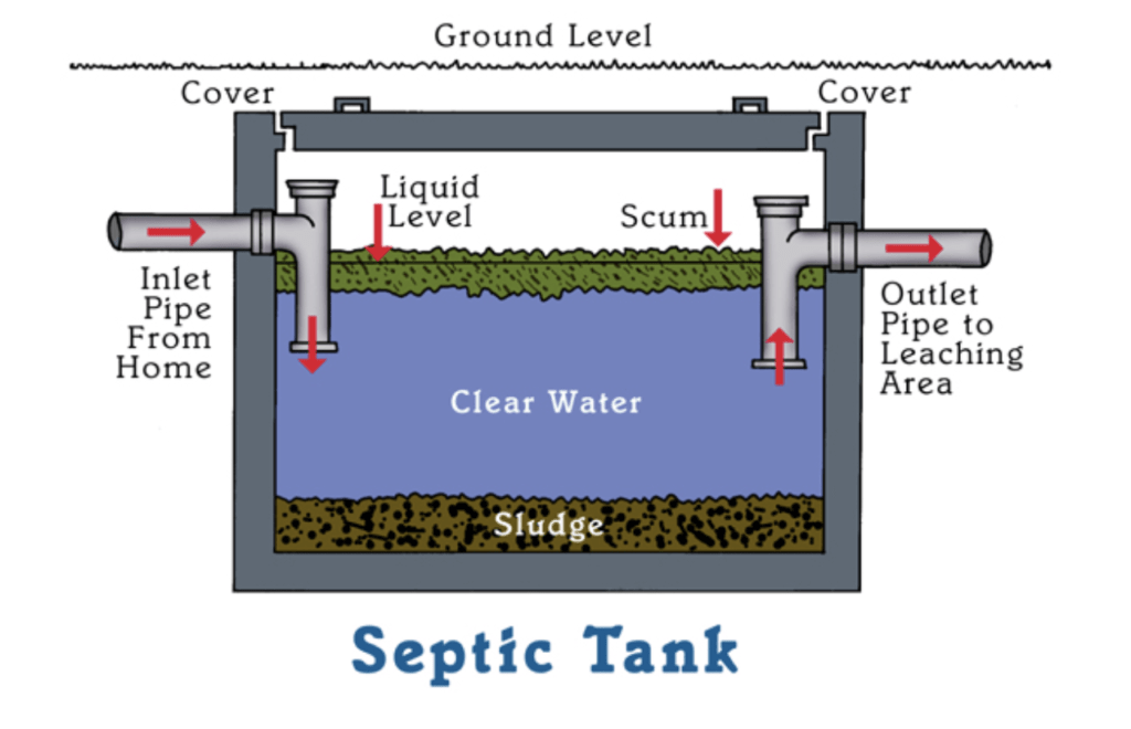 Septic tank operation - Greater Houston Septic Tank & Sewer Experts