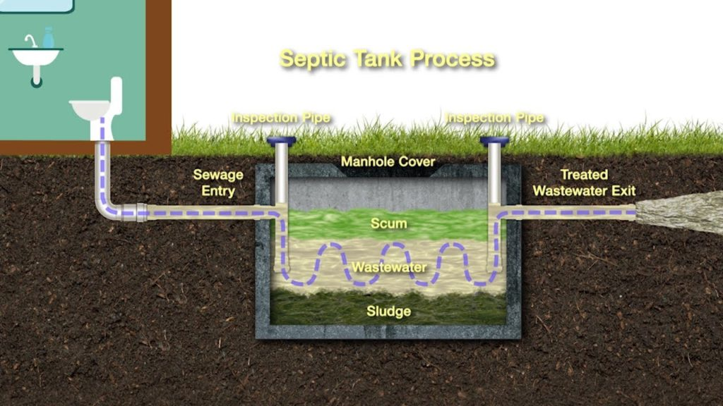 Septic tank system - Greater Houston Septic Tank & Sewer Experts